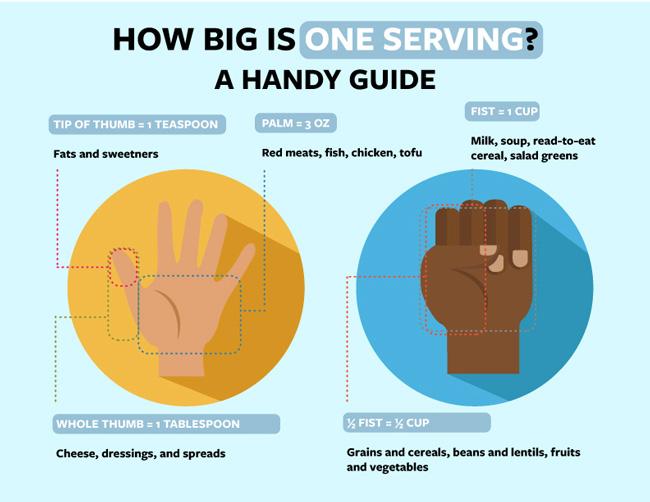 How big is a serving